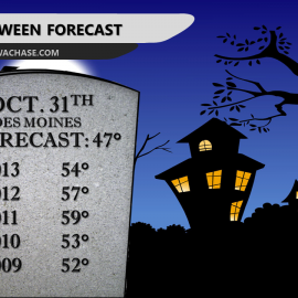 Des Moines Halloween Forecast